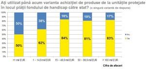 Companii care au achizitionat produse de la unitati protejate