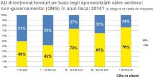 Companii care au folosit legea sponsorizarii